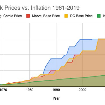 Man Who Writes 8-Dollar X-Men Comics Laughs About How Affordable They Used to Be