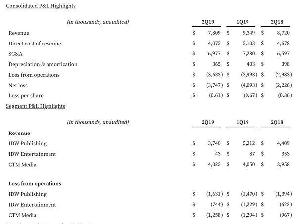 IDW Loses Another $3.7 Million, $1.6 Million from Publishing