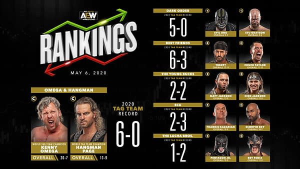 Tag team division rankings for May 6, 2020.