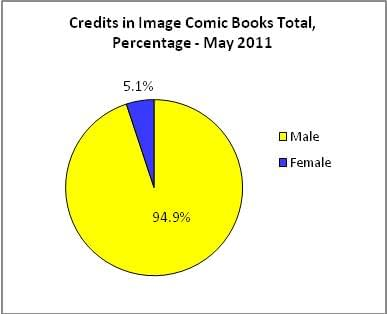Gendercrunching – May 2011