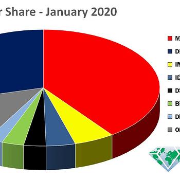Dynamite Third For Per-Capita Marketshare For January 2020 Ablaze Beats IDW
