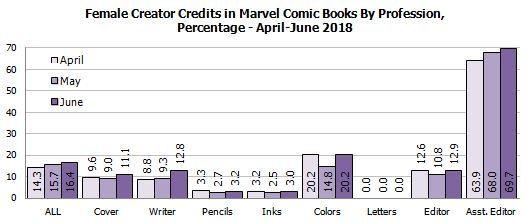 Gendercrunching Quarterly, DC and Marvel Comics, Spring 2018