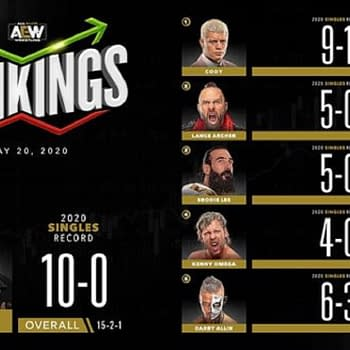 AEW Men's rankings for the week of May 20th.