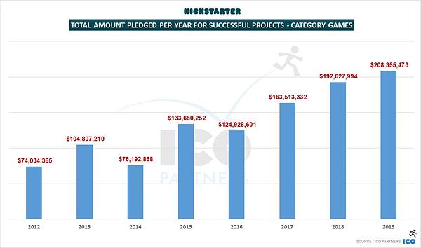 Tabletop Games Thrived Through Kickstarter in 2019