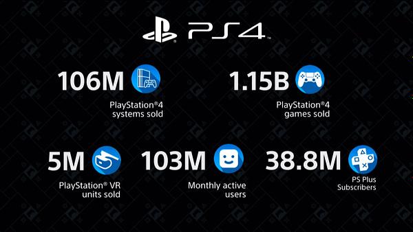 PlayStation 4 Worldwide Sales Reach 106 Million