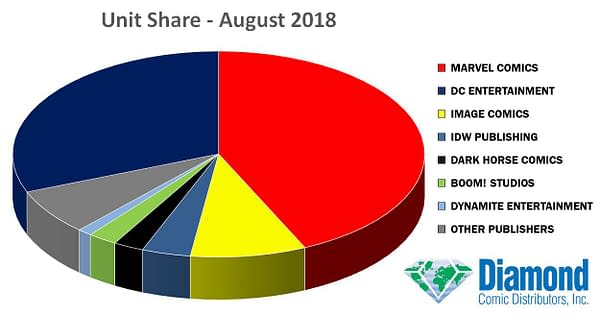 Fantastic Four #1 Helped Marvel Squeeze Out DC and Image Comics Marketshare in August 2018