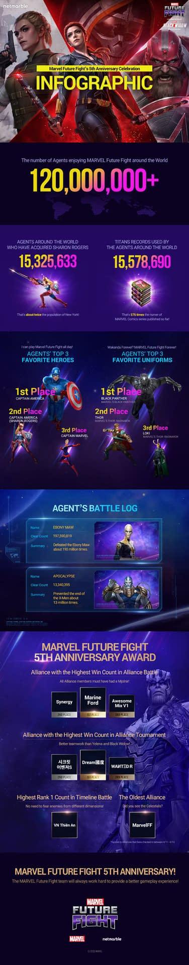 Quelques statistiques pour Marvel Future Fight, gracieuseté de Netmarble.