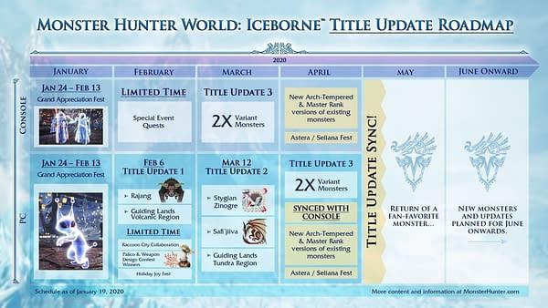 "Capcom Reveals More ""Monster Hunter World: Iceborne"" Content"