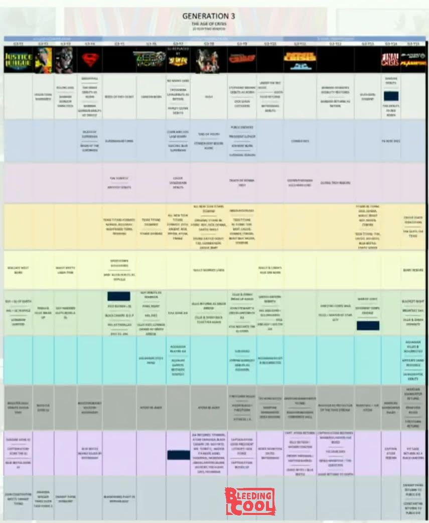 Our First Look at the New DC Comics Continuity Timeline - Including Doomsday Clock, JSA and Legion