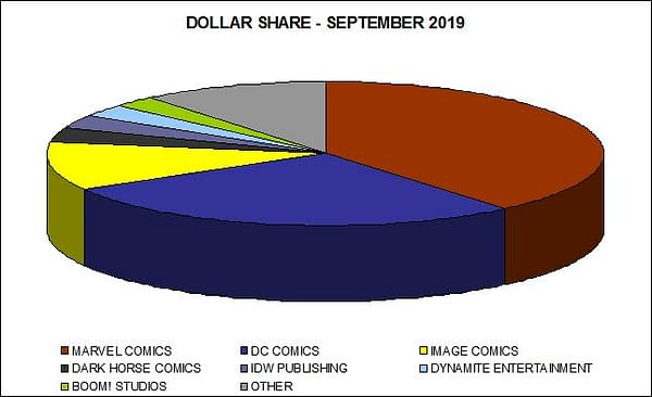 Spawn #300 Was the Most-Ordered Comic in September 2019, Pushed Image Comics' Dollar Marketshare Above 11%