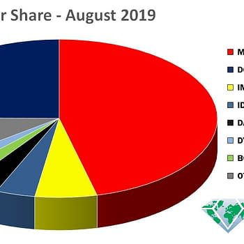 One In Every Two Comics Ordered in August 2019 Was From Marvel as They Double DCs Marketshare