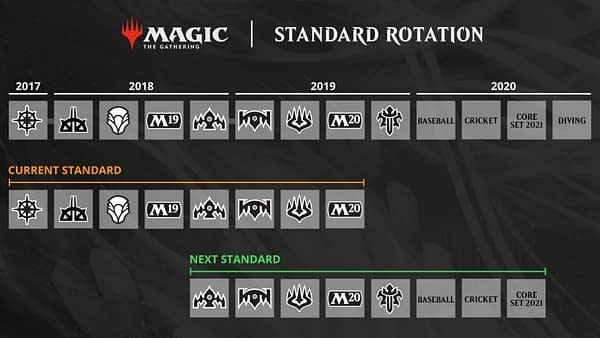 """""""Magic: The Gathering"""" Rolls Back Decisions on """"Arena"""" Changes"""