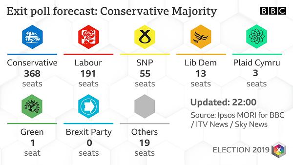 British Comics Folk React to Predicted Massive Conservative Majority
