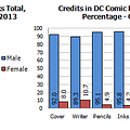 Gendercrunching October 2013 &#8211 The Long DC Drought Is Over And Marvel Loses Its Streak