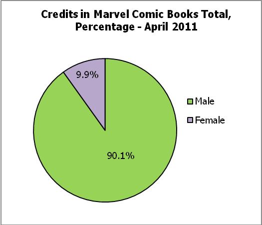 Gendercrunching – DC & Marvel, April 2011 by Tim Hanley
