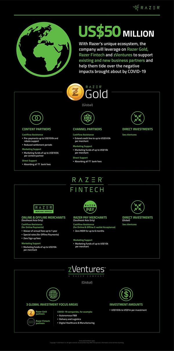 Le plan actuel de Razer pour aider à donner 50 millions de dollars.