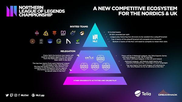Une ventilation de la façon dont le championnat Northern League Of Legends se déroulera.
