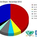 Marvel Increases Dominance Of Comics Marketshare In November 2012