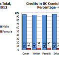 A Very Merry Gendercrunching &#8211 October 2012 And New 52 Vs Marvel Now Relaunches