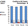 Gendercrunching November 2012 &#8211 Marvel DC Dark Horse Image And IDW
