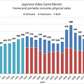 Japans Games Console Market Is At Its Lowest For 24 Years