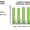 Gendercrunching June 2015 &#8211 Plus Ethnicity At DC Marvel And Image
