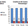 Gendercrunching August 2015 &#8211 Special Totals For Marvel And DC But Are They Sustainable