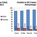 Gendercrunching September 2015 by Tim Hanley &#8211 Zenescope Beats Marvel And DC Comics By A League