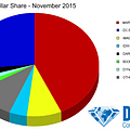 Despite Dark Knight Marvel Owns The Marketshare Of November 2015 As DC Starts To Recover Ground