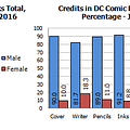 Gendercrunching January 2016 &#8211 All-New All-Different Figures