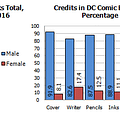 Gendercrunching May 2016 &#8211 Marvel DC Dark Horse Dynamite Valiant And Titan