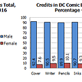 Gendercrunching And Ethnocrunching Comics For June 2016 &#8211 Marvel DC And Image