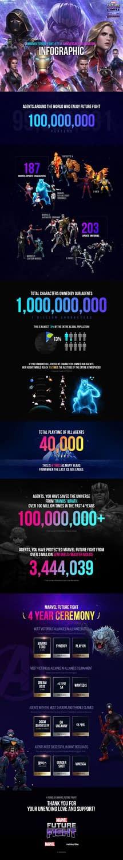 Marvel Future Fight has Hit 100 Million Downloads Worldwide