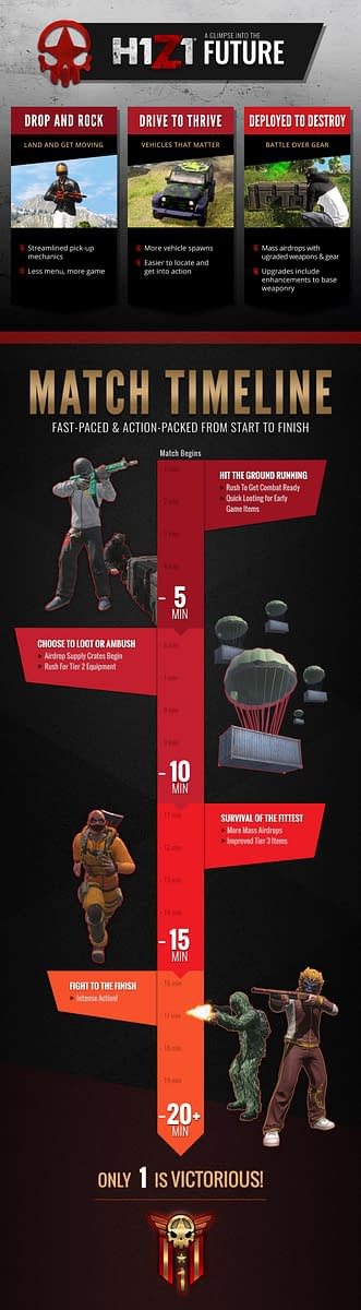 Looking Over The Next Few Updates Coming To 'H1Z1' At PAX West