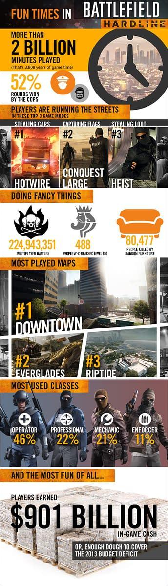 Battlefield Hardline Infographic