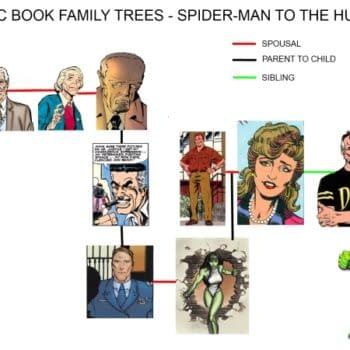 Spider-Man To The Hulk – Peculiar Comic Book Family Trees