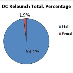 Gendercrunching The DC Relaunch