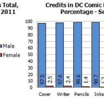 Gendercrunching: DC And Marvel September 2011 – And Marvel 1996-2011