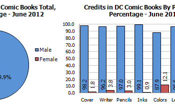 Gendercrunching June 2012 &#8211 And A Little Ethnocrunching Too