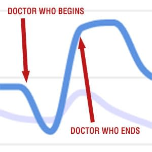 Afternoon Of The Doctor &#8211 Saturday Trending Topics