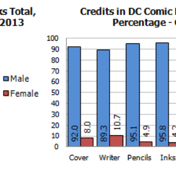 Gendercrunching October 2013 – The Long DC Drought Is Over And Marvel Loses Its Streak