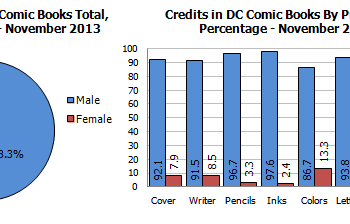 Gendercrunching November 2013 &#8211 DC Drops And Image Expo Raises Questions