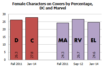 Gendercrunching January 2014 &#8211 Including Female Characters At DC And Marvel