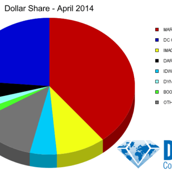 Marvel Pulls Well Ahead From DC In April 2014 Marketshare, With Two Spider-Men Ahead Of Two Batmen