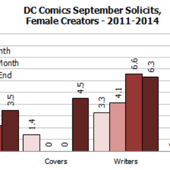 Gendercrunching March 2014 – DC Publish Their First All Female Comic And Small Gains Overall