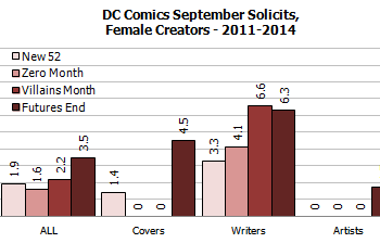 Gendercrunching March 2014 &#8211 DC Publish Their First All Female Comic And Small Gains Overall