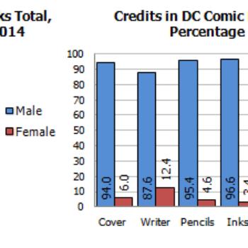 Gendercrunching April 2017 – Marvel Comics, DC, Image, Dark Horse And IDW