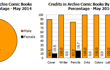 Gendercrunching May 2014 &#8211 DC Down Marvel Up And Looking At Archie Avatar Zenescope And Valiant