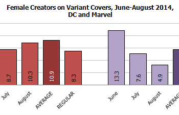 Gendercrunching August 2014 &#8211 The Big Two Fall From August Last Year But Variant Covers Show Some Developments