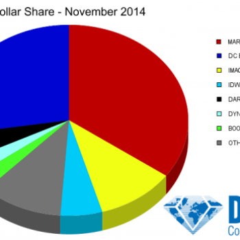 November Sees $4.99 Amazing Spider-Man Take The Top Slot But Image Comics Maintain Marketshare, Even Without Loot Crate